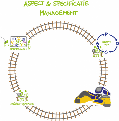 NS NedTrain Aspectmanagement en Specificationmanagement stakeholders