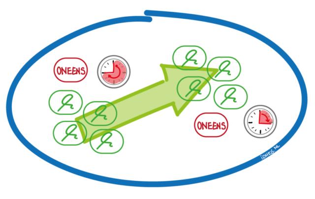 ERTMS gedrag gedragingen programma project management