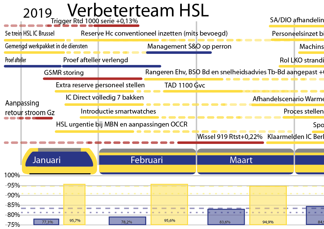 HSL Traxx NS Reizigers Verbeteren Project